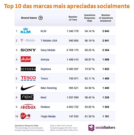 Top 10 das marcas mais apreciadas socialmente e que lições tirar para o seu negócio online