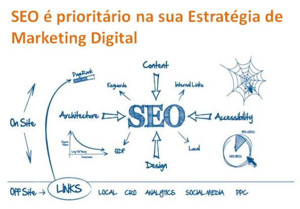 Seis razões porque o SEO é prioritário na sua Estratégia de Marketing Digital