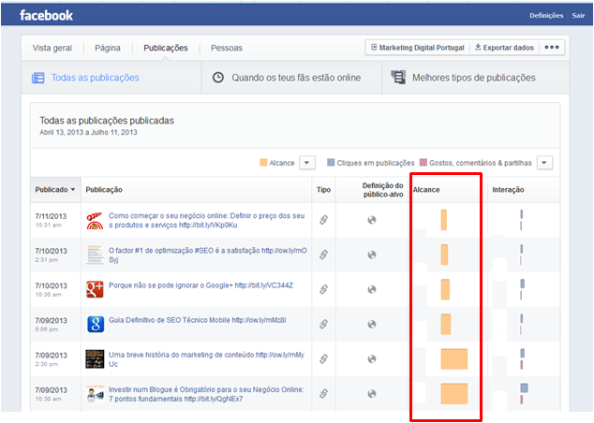 Relatório para o alcance das publicações na tua página Facebook para o teu negócio online