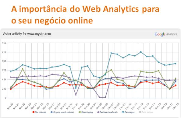 Importância do WebAnalytics para o seu negócio online