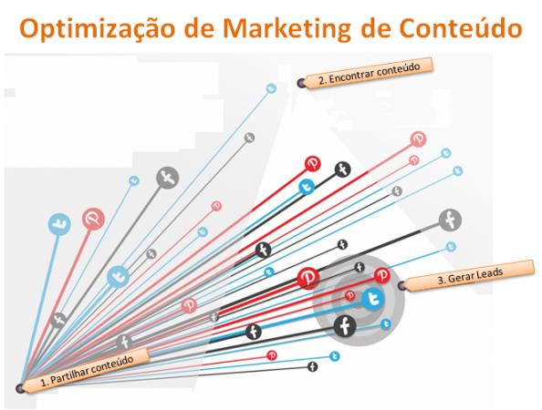 Optimização Marketing Conteúdo
