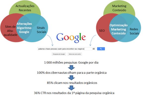 Os 3 critérios na estratégia de Optimização Marketing Conteúdo