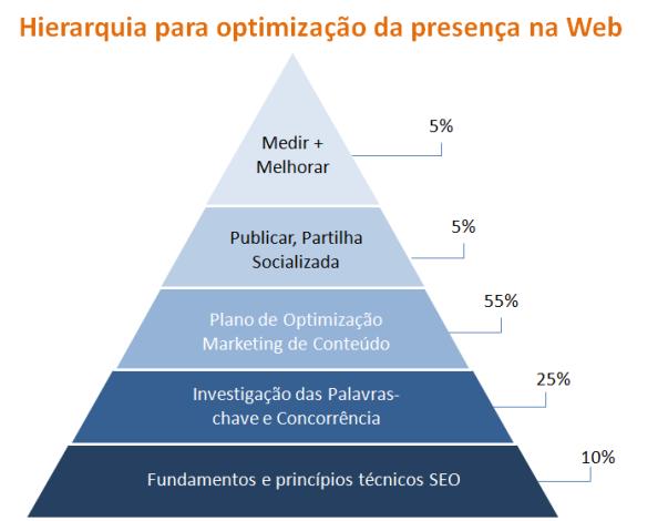 Hierarquia para optimização da sua presença na Web