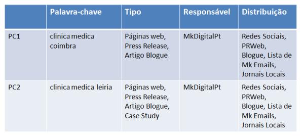 Calendário para Optimização Marketing de Conteúdo