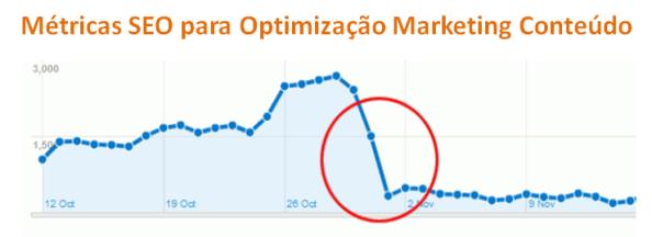 Métricas SEO para Optimização Marketing Conteúdo