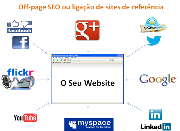 Off-page SEO ou ligação de sites de referência