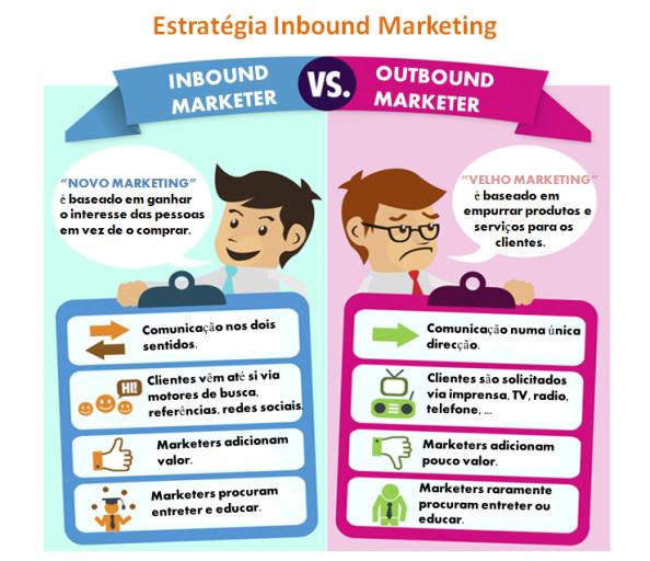 Estratégia Inbound Marketing