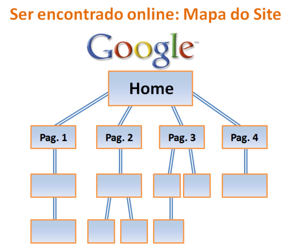Ser encontrado online: mapa do site
