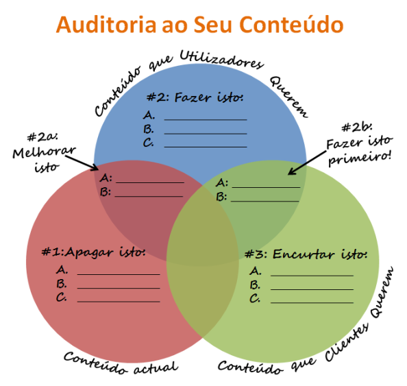 Auditoria ao Seu Conteúdo - Marketing de conteúdos