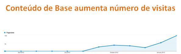 Conteúdo de Base aumenta número de visitas - marketing de conteúdos