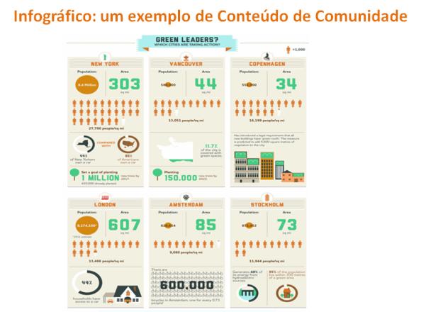 Infográfico: um exemplo de Conteúdo de Comunidade, marketing de conteúdos
