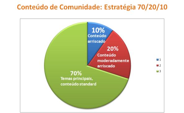 Conteúdo de Comunidade: Estratégia 70/20/10, marketing de conteúdos