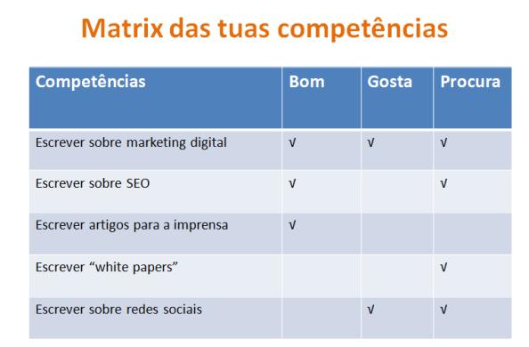 Matrix das tuas competências para negócio online