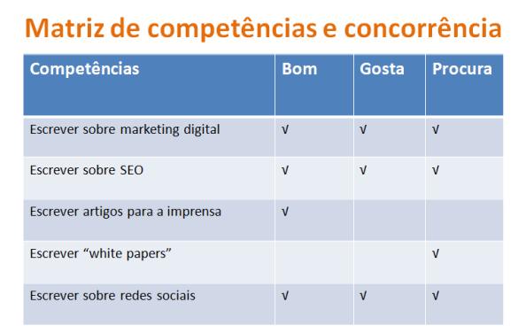 Matrix de competências e concorrência para negócio online