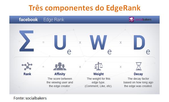 Três componentes do Edge Rank e importância para negócio online
