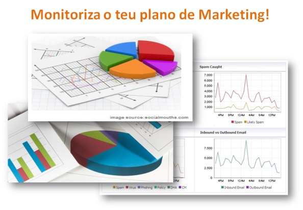 Monitorizar o teu plano de Marketing do negócio online