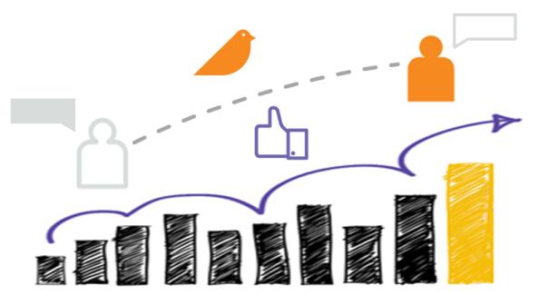 6 perguntas para criares a tua estratégia de marketing social, Estratégia de marketing, Rede Social, Vantagens das redes sociais