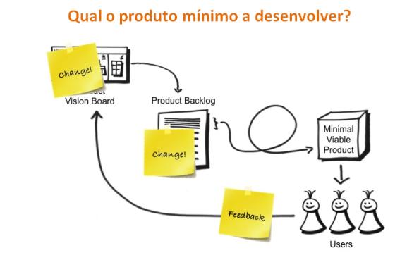 Startup: qual o produto mínimo a desenvolver? Negócios rentáveis e Negócios de sucesso